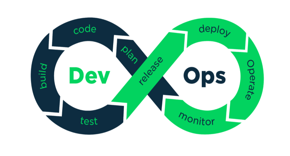 DevOps vs Agile